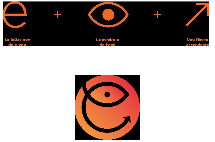 evoir conception du logo étude de cas